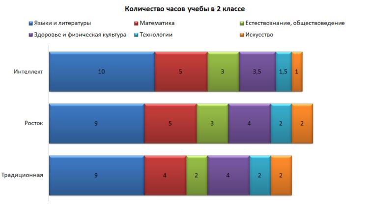 Количество учебных часов во 2 классе