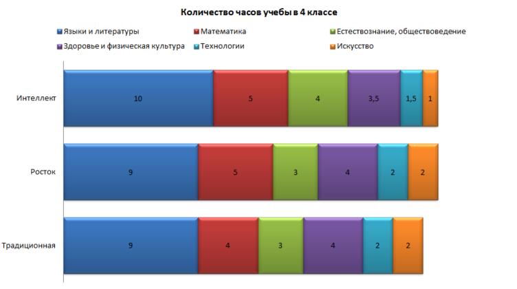 Количество учебных часов в 4 классе