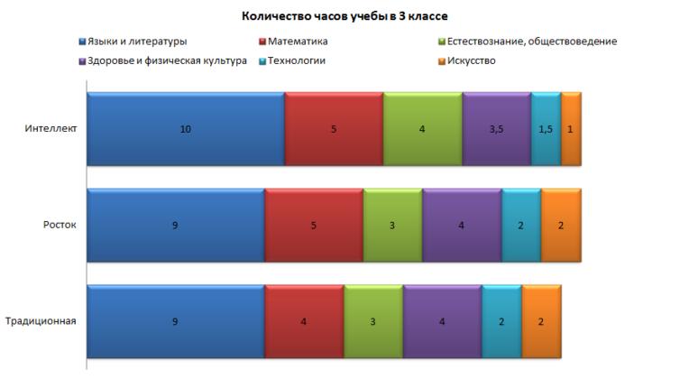 Количество учебных часов в 3 классе
