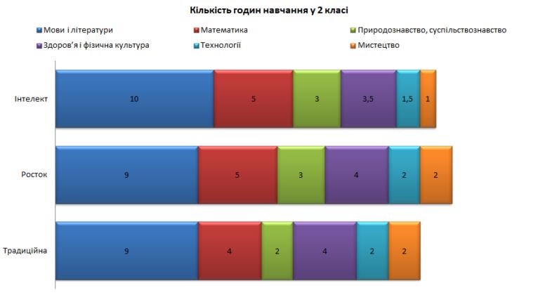 Кількість навчальних годин в 2 класі