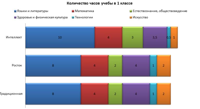 Количество учебных часов в 1 классе